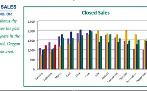 portland home prices rising