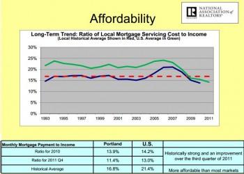 portland affordability