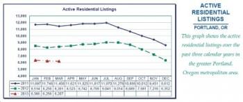 portland housing inventory