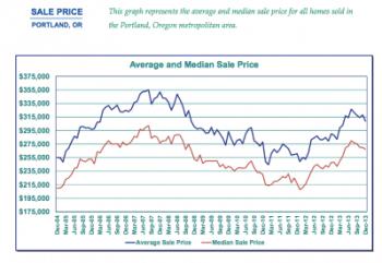 portland real estate market