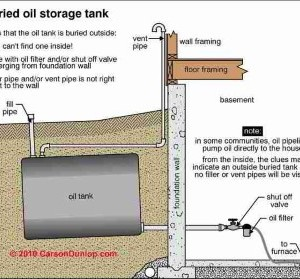 oil tank testing