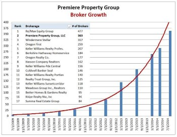 Premiere Property Group Realty