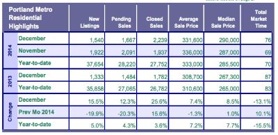 2015 Portland real estate market projection