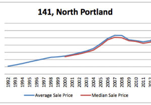 portland real estate market