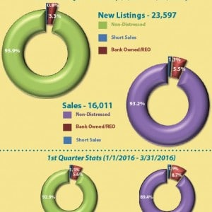 Portland short sales