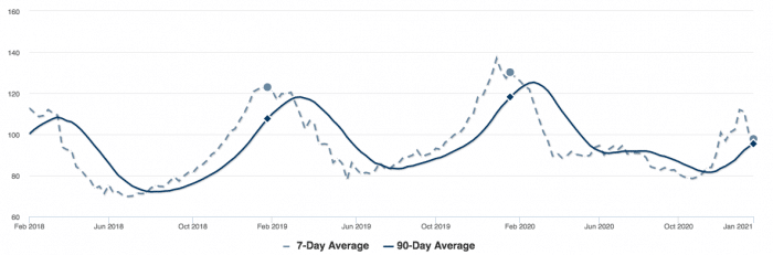 Graph of days on the market for the past 4 years, RMLS data