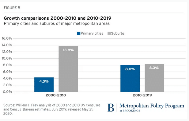 Graph of growth rate of primary cities versus suburbs from the Brookings Institute