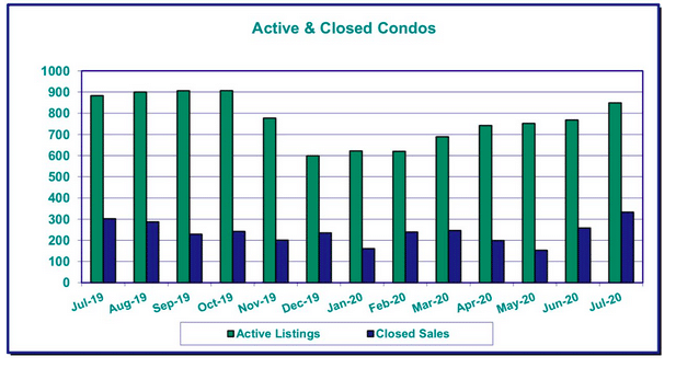 Graph of active and closed condos from July 2019 to July 2020 from RMLS