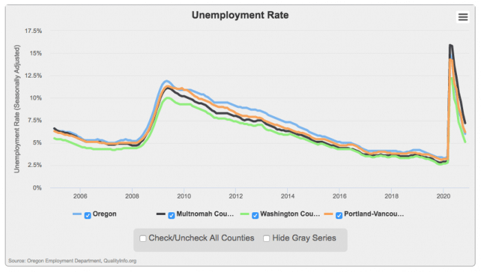Graph of unemployment rate from 2006 to 2020