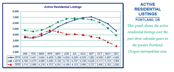 Active Residential Listings Portland - RMLS graph