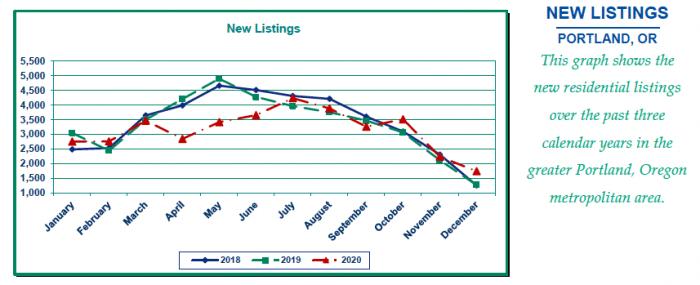 RMLS graph of new listings