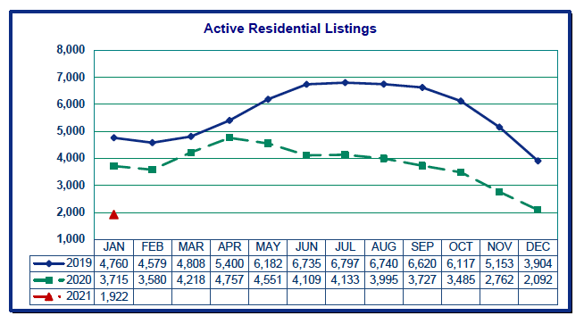 Graph of active residential listings in Portland