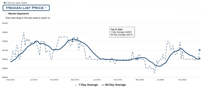 Graph of median Portland condo prices