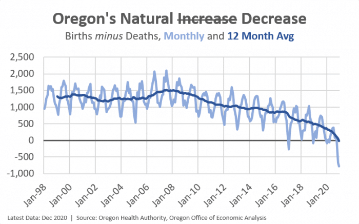 Chart of births minus deaths in Oregon 1998 through 2020