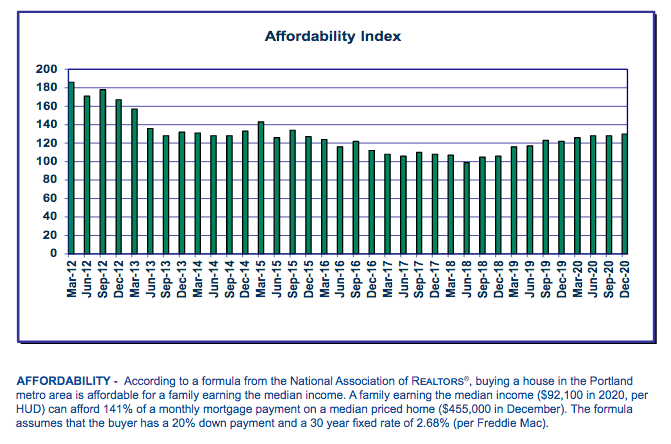 Portland Home Affordability Rate: 2021 Report