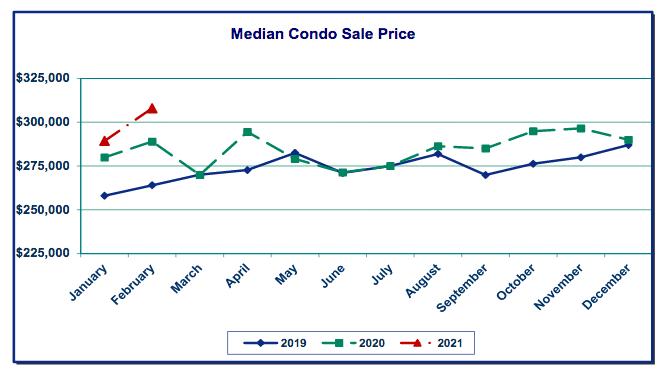 Median condo sale price graph