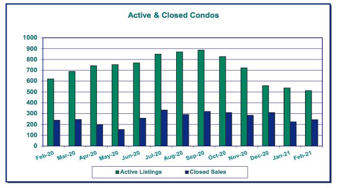 Active and closed condos - RMLS draft