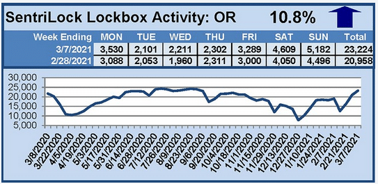 SentriLock Lockbox Activity graph