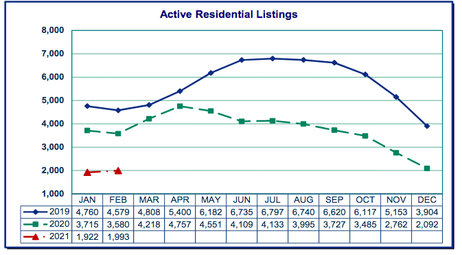 Active residential listings graph