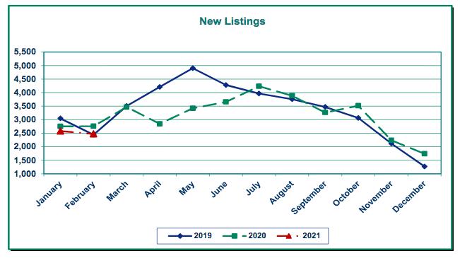 RMLS new listings graph