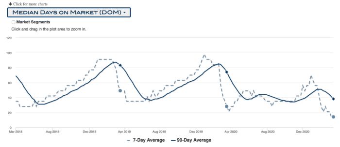 Graph of median days on the market for Portland houses