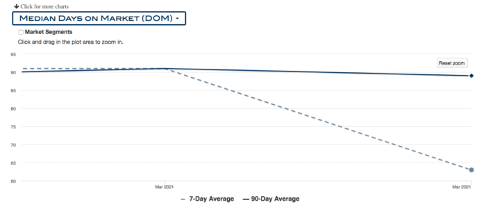 graph of days on the market for Portland condos