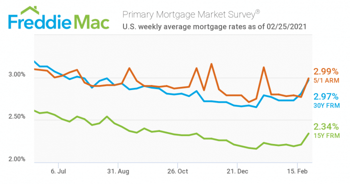 Freddie Mac chart for mortgage rates through