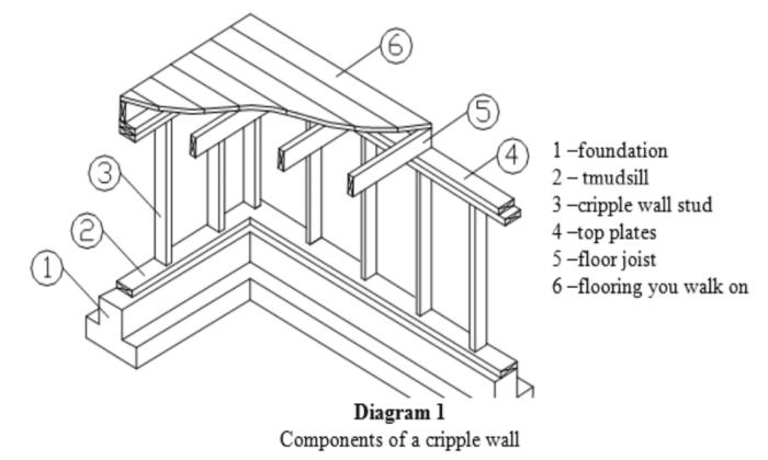 diagram of a cripple wall