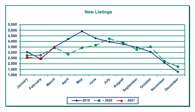 graph of new listings in Portland