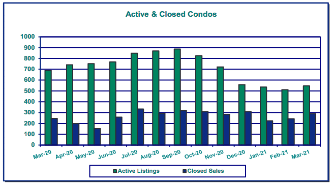 graph of open and closed condos in Portland