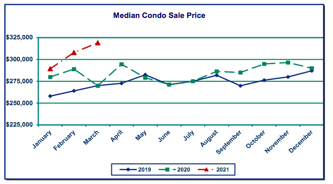 Graph of median condo sale prices in Portland.