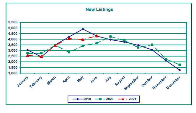Graph of new listing