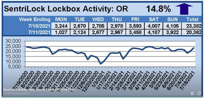 lockbox activity for the week ending 7/18/21