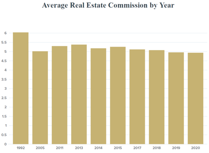 average real estate commissions