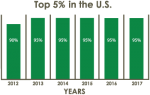 Top 5% Agent in the United States – Explained
