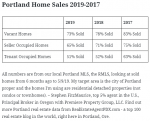 What Sells Better: Vacant, Seller, or Tenant Occupied Homes? – 2019 Update