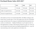 What Sells Better: Vacant, Seller, or Tenant Occupied Homes? - 2019 Update